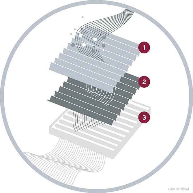 Hochleistungsfilter für Luftreiniger